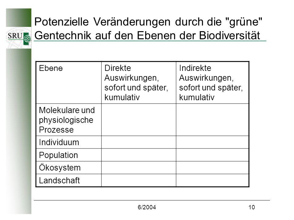 6/200410 Potenzielle Veränderungen durch die grüne Gentechnik auf den Ebenen der Biodiversität Ebene Direkte Auswirkungen, sofort und später, kumulativ Indirekte Auswirkungen, sofort und später, kumulativ Molekulare und physiologische Prozesse Individuum Population Ökosystem Landschaft