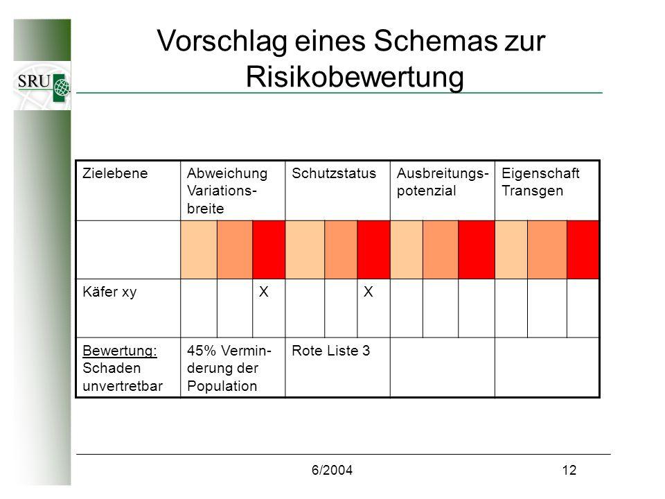 6/200412 Vorschlag eines Schemas zur Risikobewertung ZielebeneAbweichung Variations- breite SchutzstatusAusbreitungs- potenzial Eigenschaft Transgen Käfer xyXX Bewertung: Schaden unvertretbar 45% Vermin- derung der Population Rote Liste 3