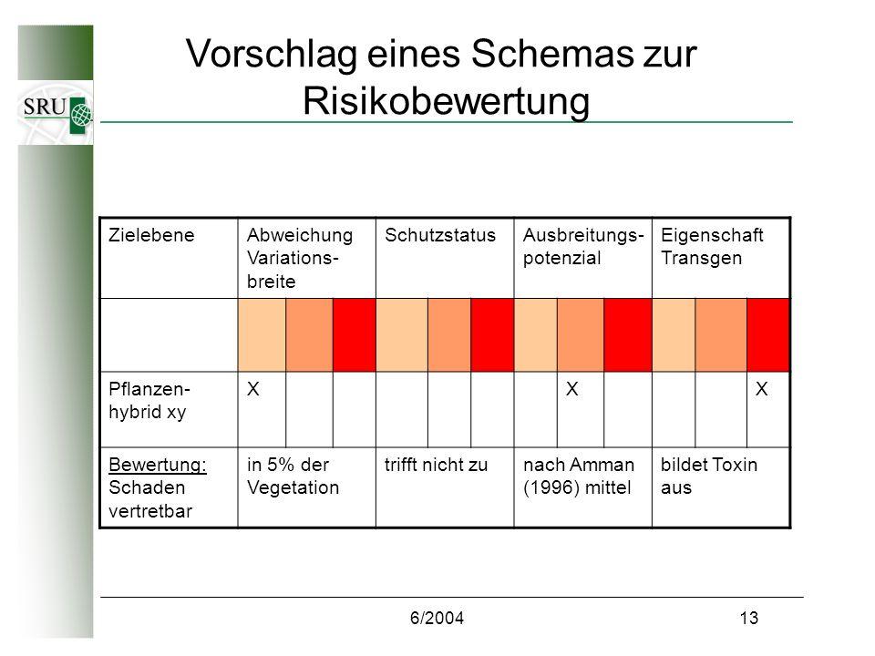 6/200413 Vorschlag eines Schemas zur Risikobewertung ZielebeneAbweichung Variations- breite SchutzstatusAusbreitungs- potenzial Eigenschaft Transgen Pflanzen- hybrid xy XXX Bewertung: Schaden vertretbar in 5% der Vegetation trifft nicht zunach Amman (1996) mittel bildet Toxin aus