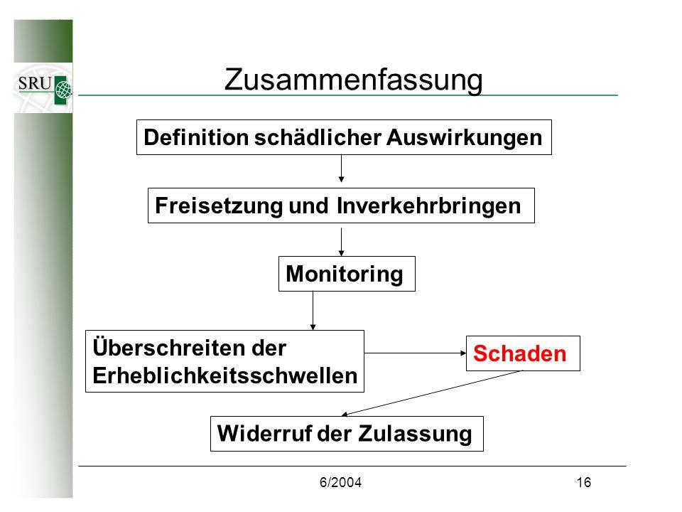 6/200416 Zusammenfassung Definition schädlicher Auswirkungen Freisetzung und Inverkehrbringen Monitoring Überschreiten der Erheblichkeitsschwellen Schaden Widerruf der Zulassung