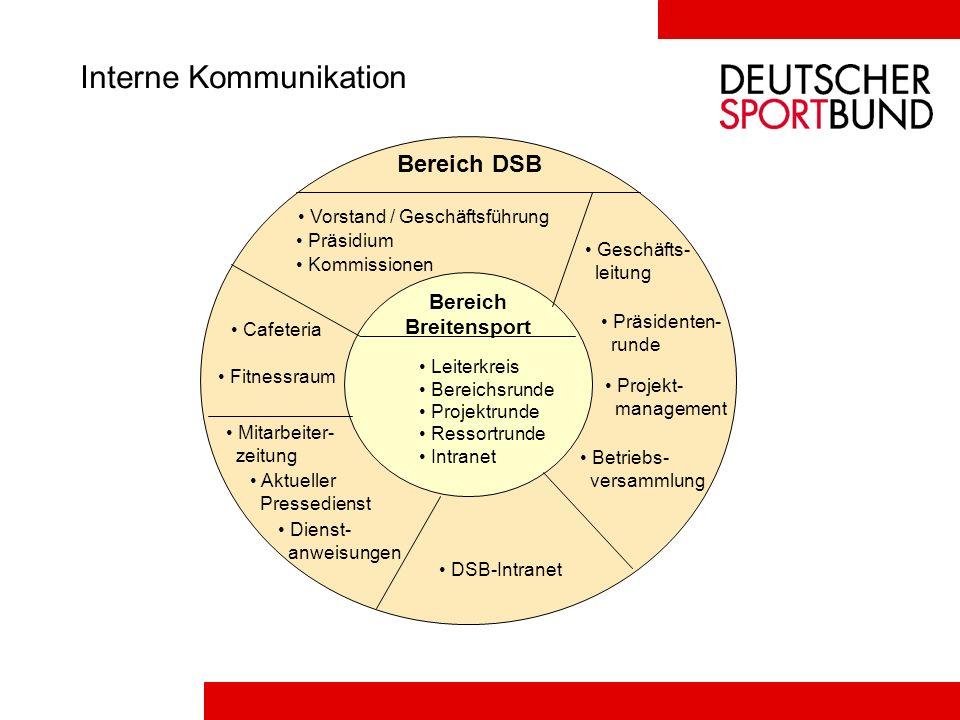 Interne Kommunikation Bereich DSB Vorstand / Geschäftsführung Präsidium Kommissionen Cafeteria Fitnessraum Mitarbeiter- zeitung Aktueller Pressedienst