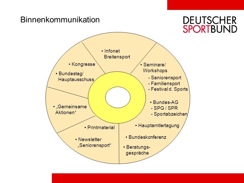Binnenkommunikation Kongresse Bundestag/ Hauptausschuss Gemeinsame Aktionen Printmaterial Newsletter Seniorensport Infonet Breitensport Seminare/ Work
