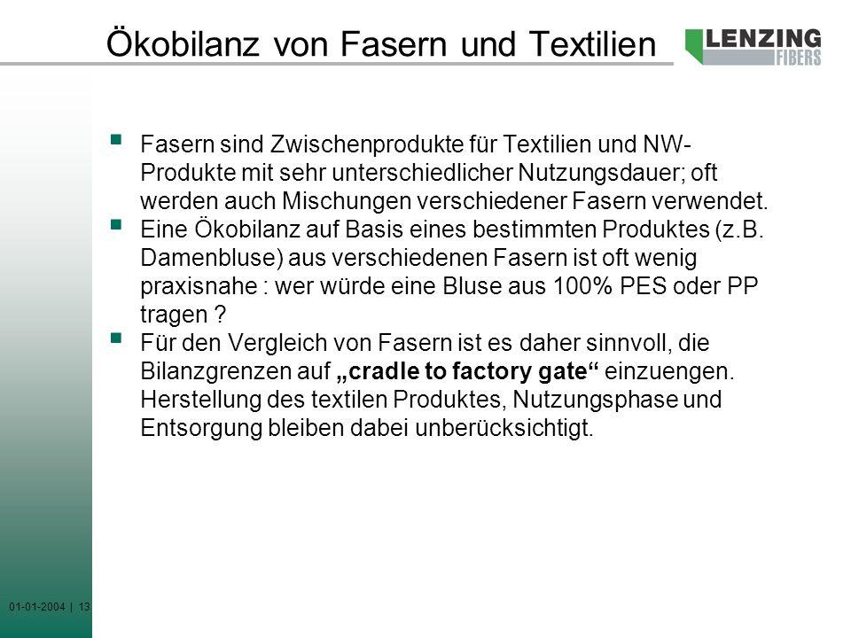 01-01-2004 | 13 Ökobilanz von Fasern und Textilien Fasern sind Zwischenprodukte für Textilien und NW- Produkte mit sehr unterschiedlicher Nutzungsdaue