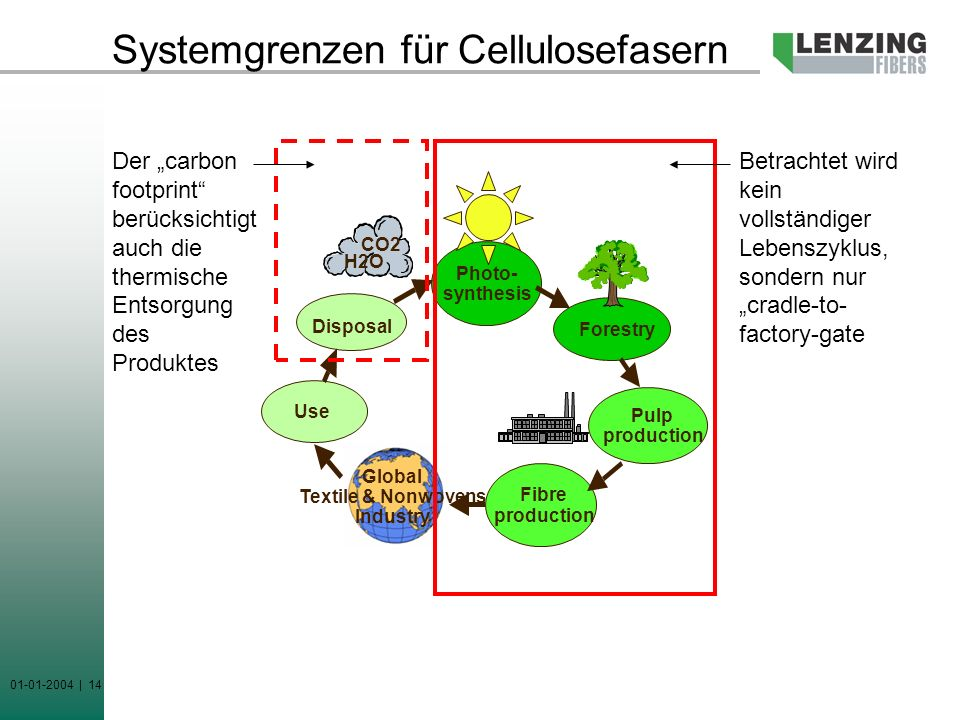 01-01-2004 | 14 Systemgrenzen für Cellulosefasern Photo- synthesis Forestry Disposal Pulp production Fibre production Use CO2 H2O Global Textile & Non