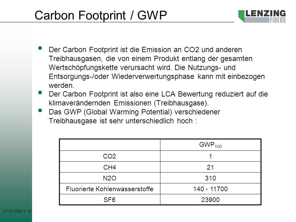 01-01-2004 | 15 Carbon Footprint / GWP Der Carbon Footprint ist die Emission an CO2 und anderen Treibhausgasen, die von einem Produkt entlang der gesa
