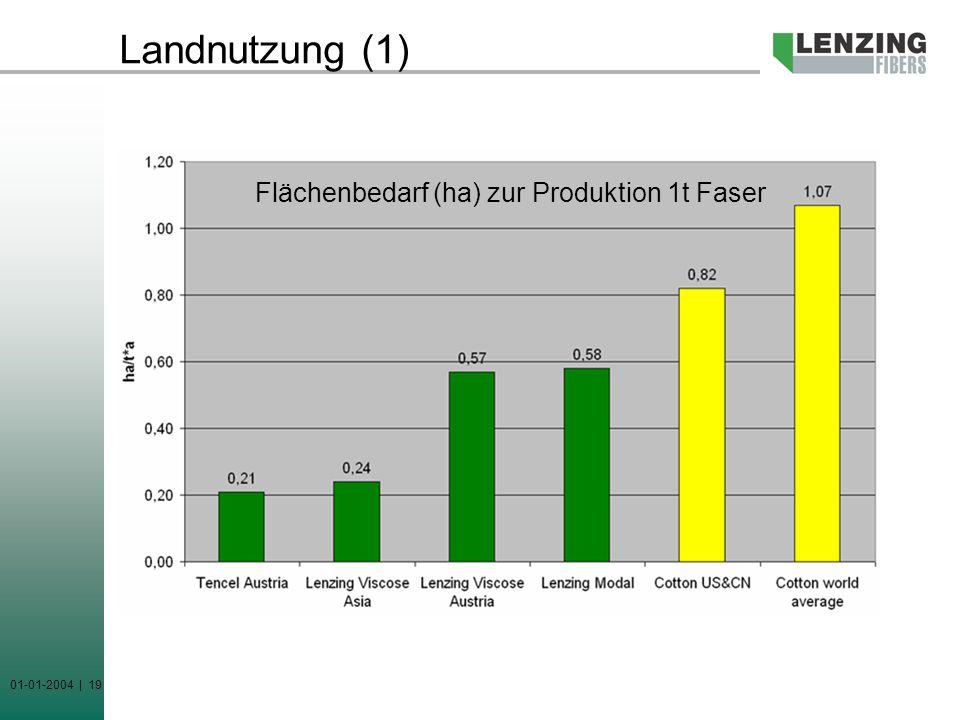01-01-2004 | 19 Landnutzung (1) Flächenbedarf (ha) zur Produktion 1t Faser