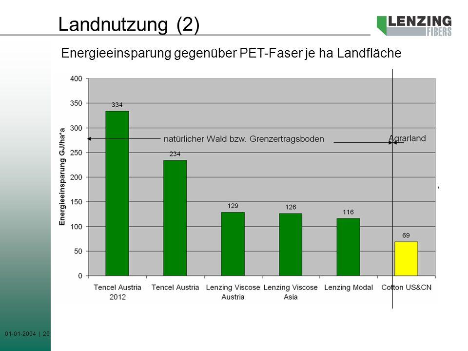 01-01-2004 | 20 Landnutzung (2) Energieeinsparung gegenüber PET-Faser je ha Landfläche