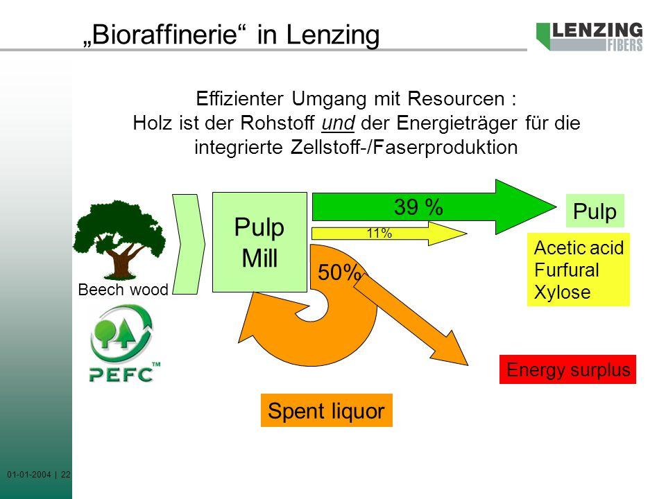 01-01-2004 | 22 Bioraffinerie in Lenzing Pulp Mill 39 % 11% 50% Pulp Acetic acid Furfural Xylose Spent liquor Energy surplus Beech wood Effizienter Um