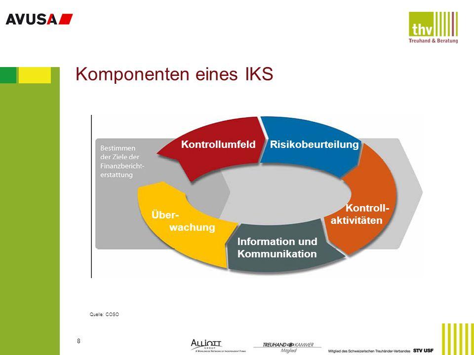 19 Positionen der Jahres- rechnung Schlüssel- prozesse Flow Charts / Prozess- beschrei- bungen Risiko-/Kontrollmatrix Identifikation und Bewer- tung von Schlüssel- risiken Identifikation von Kontrollen Detaillierte Kontroll- beschreibung (manueller Teil der Kontrolle= Kontroll- prozedur) Zielsetzung des IKS (Richtigkeit und Vollständigkeit der finanziellen Berichterstattung) Schritt 3 Auswahlverfahren Schritt 4 und 5 Risiko-/Kontrollmatrix und Kontrollbeschreibung Schritt 4: Risiko-/Kontrollmatrix