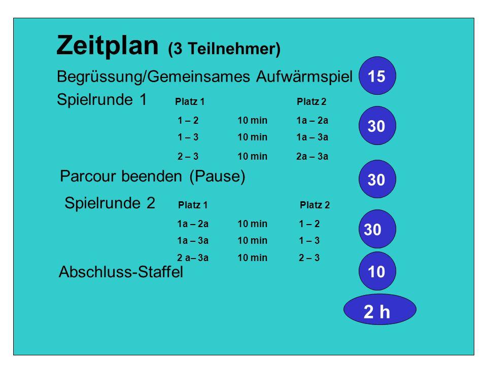 Zeitplan (3 Teilnehmer) Begrüssung/Gemeinsames Aufwärmspiel 15 Spielrunde 1 Platz 1 Platz 2 1 – 2 10 min 1a – 2a 1 – 3 10 min 1a – 3a 2 – 3 10 min 2a