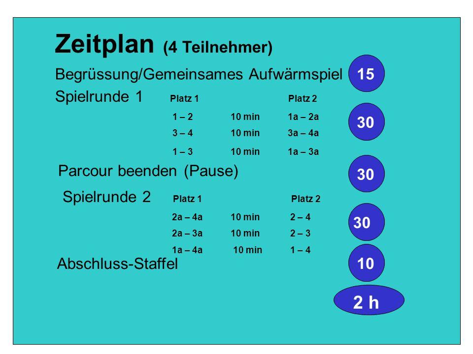Zeitplan (4 Teilnehmer) Begrüssung/Gemeinsames Aufwärmspiel 15 Spielrunde 1 Platz 1 Platz 2 1 – 2 10 min 1a – 2a 3 – 4 10 min 3a – 4a 1 – 3 10 min 1a