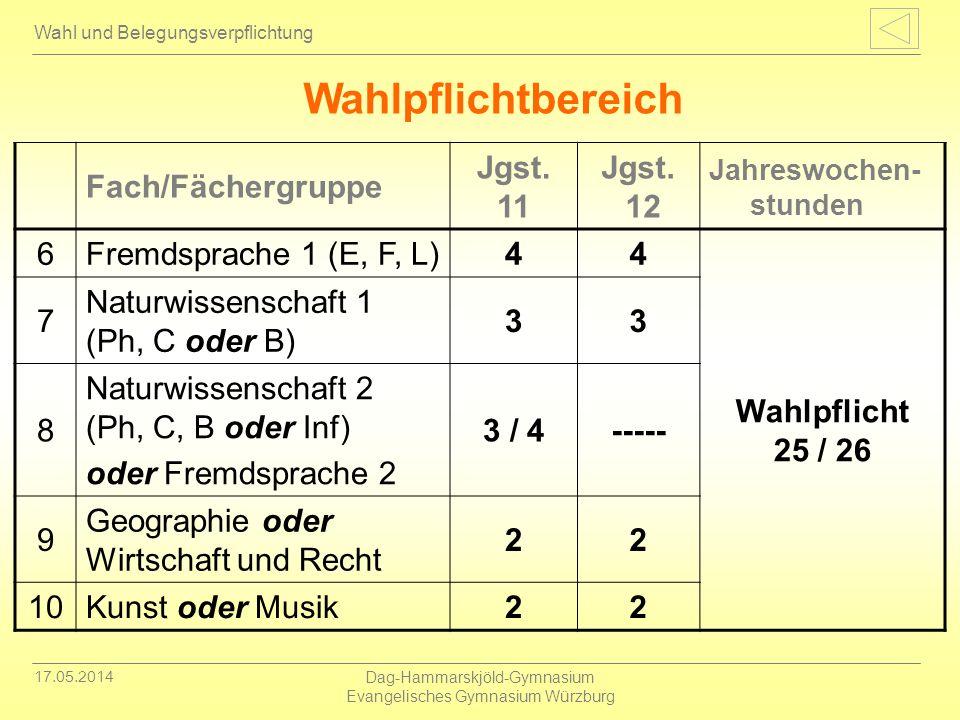 17.05.2014 Dag-Hammarskjöld-Gymnasium Evangelisches Gymnasium Würzburg Wahl und Belegungsverpflichtung Wahlpflichtbereich Fach/Fächergruppe Jgst. 11 J