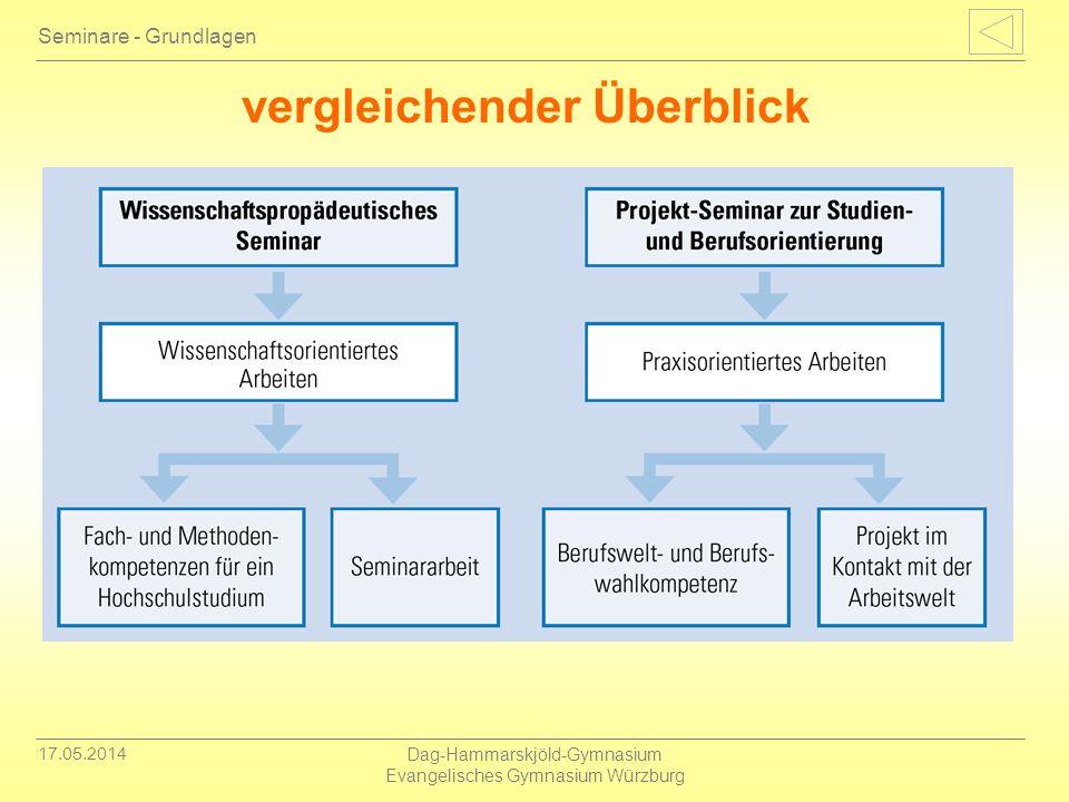 17.05.2014 Dag-Hammarskjöld-Gymnasium Evangelisches Gymnasium Würzburg Seminare - Grundlagen vergleichender Überblick