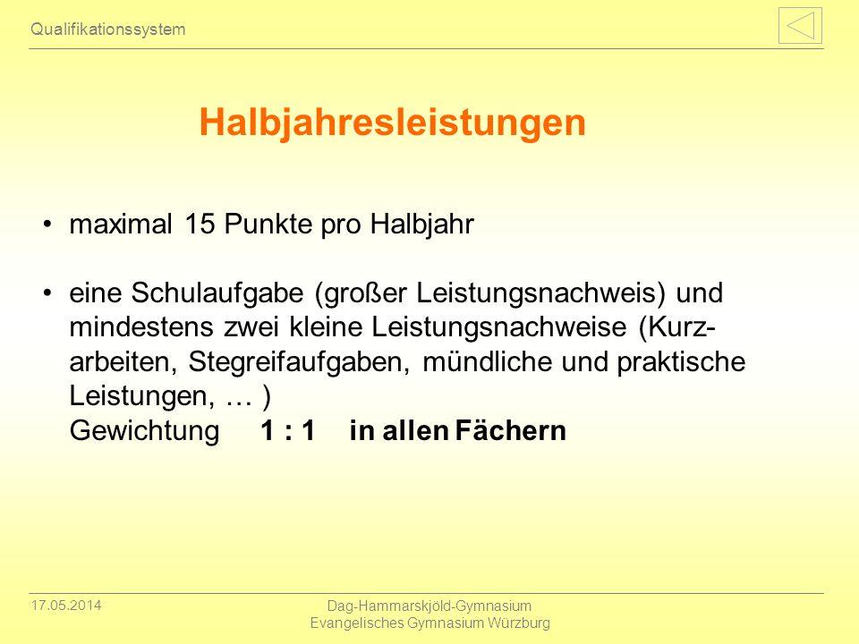 17.05.2014 Dag-Hammarskjöld-Gymnasium Evangelisches Gymnasium Würzburg Halbjahresleistungen Qualifikationssystem maximal 15 Punkte pro Halbjahr eine S