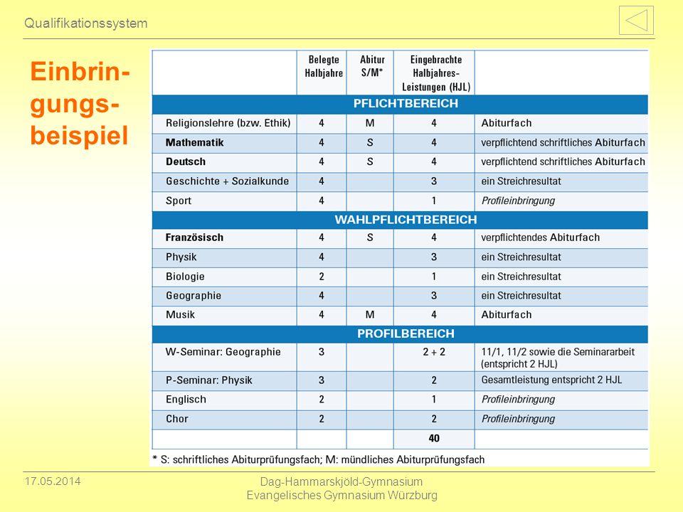17.05.2014 Dag-Hammarskjöld-Gymnasium Evangelisches Gymnasium Würzburg Qualifikationssystem Einbrin- gungs- beispiel