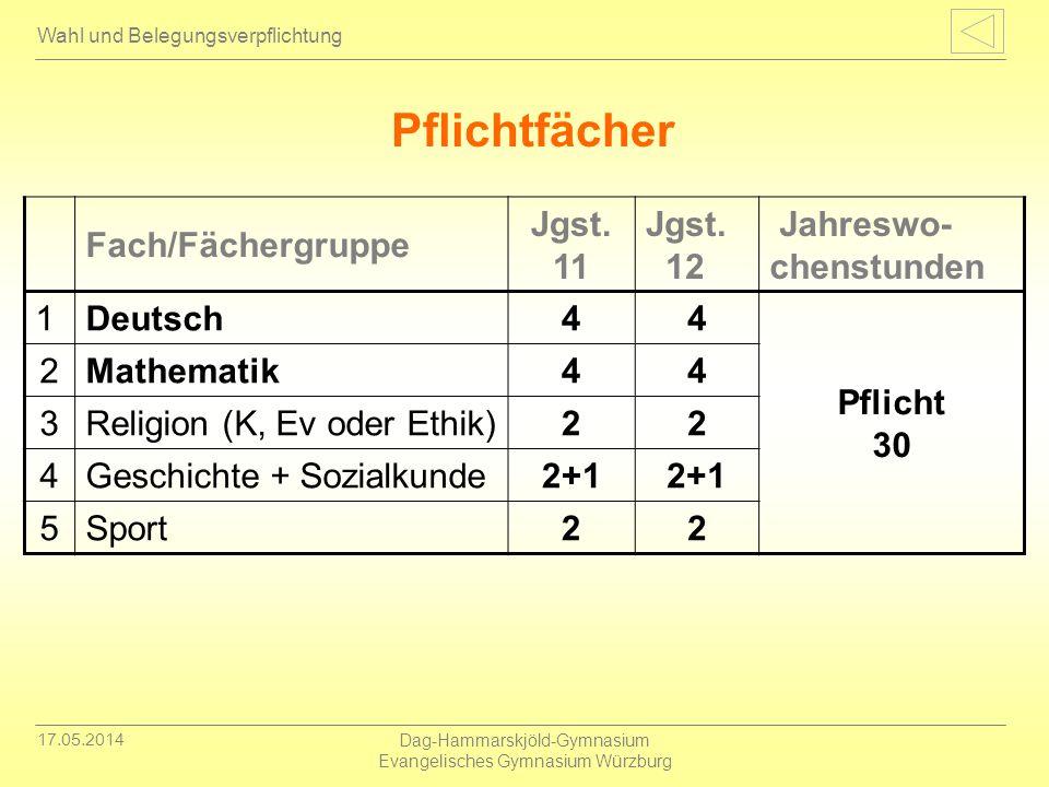 17.05.2014 Dag-Hammarskjöld-Gymnasium Evangelisches Gymnasium Würzburg Wahl und Belegungsverpflichtung Pflichtfächer Fach/Fächergruppe Jgst. 11 Jgst.
