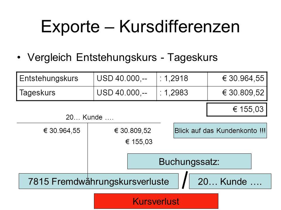 Exporte – Kursdifferenzen Vergleich Entstehungskurs - Tageskurs EntstehungskursUSD 40.000,--: 1,2918 30.964,55 TageskursUSD 40.000,--: 1,2983 30.809,52 155,03 Blick auf das Kundenkonto !!.