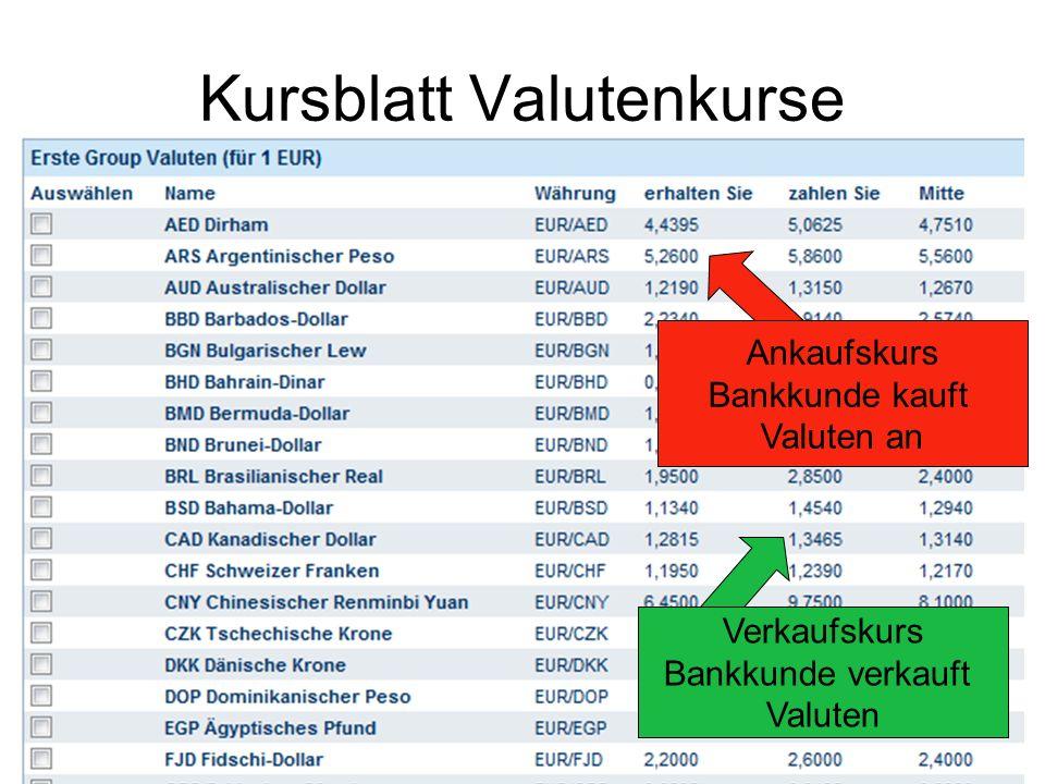 Kursblatt Valutenkurse Ankaufskurs Bankkunde kauft Valuten an Verkaufskurs Bankkunde verkauft Valuten