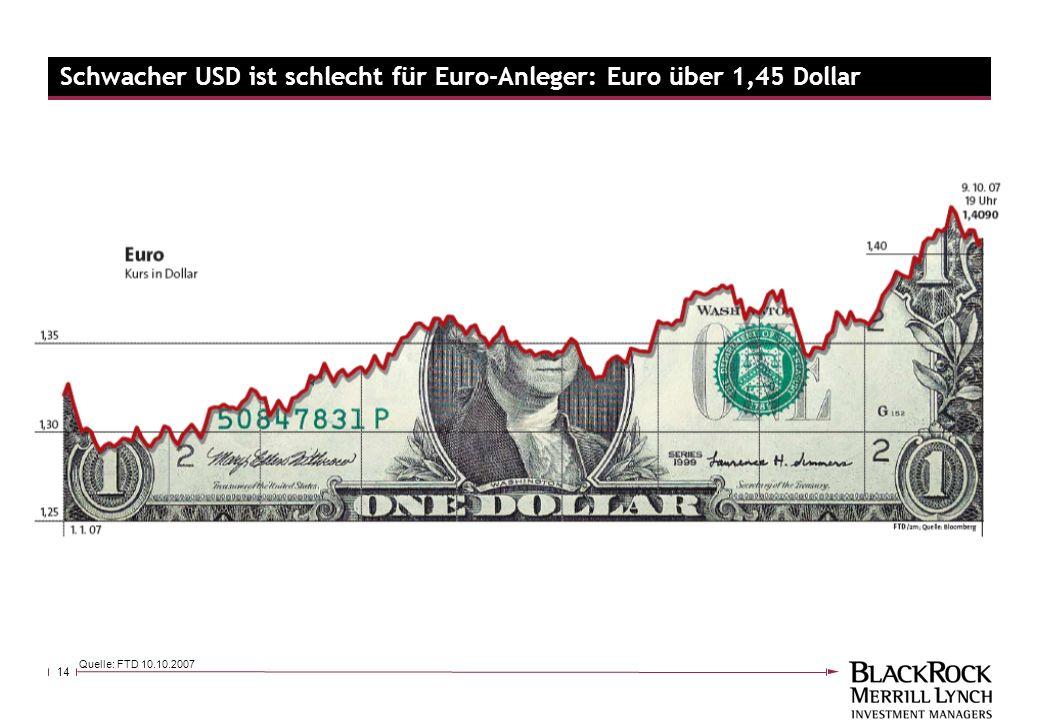 14 Quelle: FTD 10.10.2007 Schwacher USD ist schlecht für Euro-Anleger: Euro über 1,45 Dollar