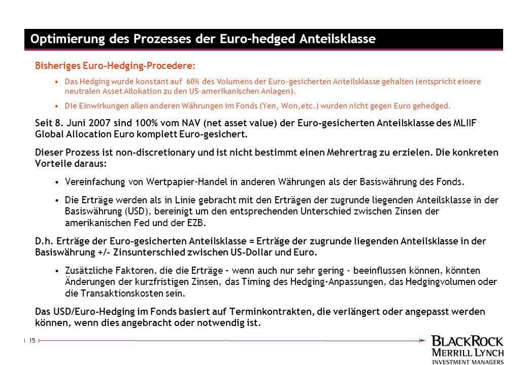 15 Optimierung des Prozesses der Euro-hedged Anteilsklasse Bisheriges Euro-Hedging-Procedere: Das Hedging wurde konstant auf 60% des Volumens der Euro