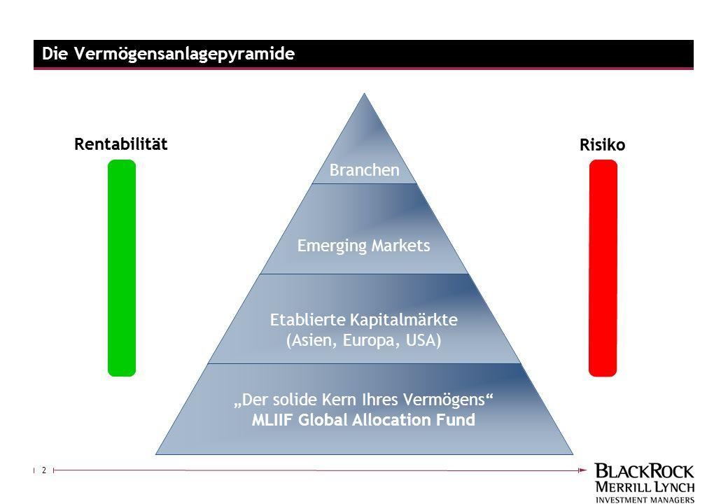 2 Die Vermögensanlagepyramide Rentabilität Risiko