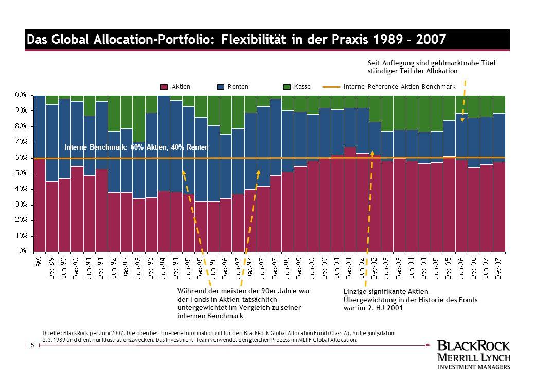 5 Während der meisten der 90er Jahre war der Fonds in Aktien tatsächlich untergewichtet im Vergleich zu seiner internen Benchmark Einzige signifikante