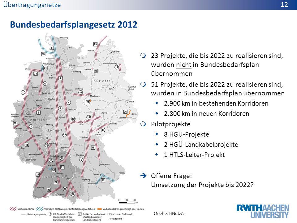Übertragungsnetze Bundesbedarfsplangesetz 2012 12 23 Projekte, die bis 2022 zu realisieren sind, wurden nicht in Bundesbedarfsplan übernommen 51 Proje