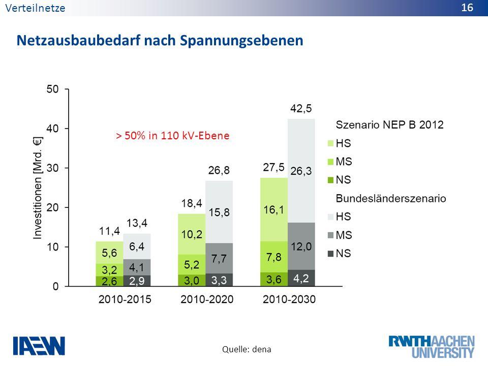 Verteilnetze Netzausbaubedarf nach Spannungsebenen 16 Quelle: dena > 50% in 110 kV-Ebene