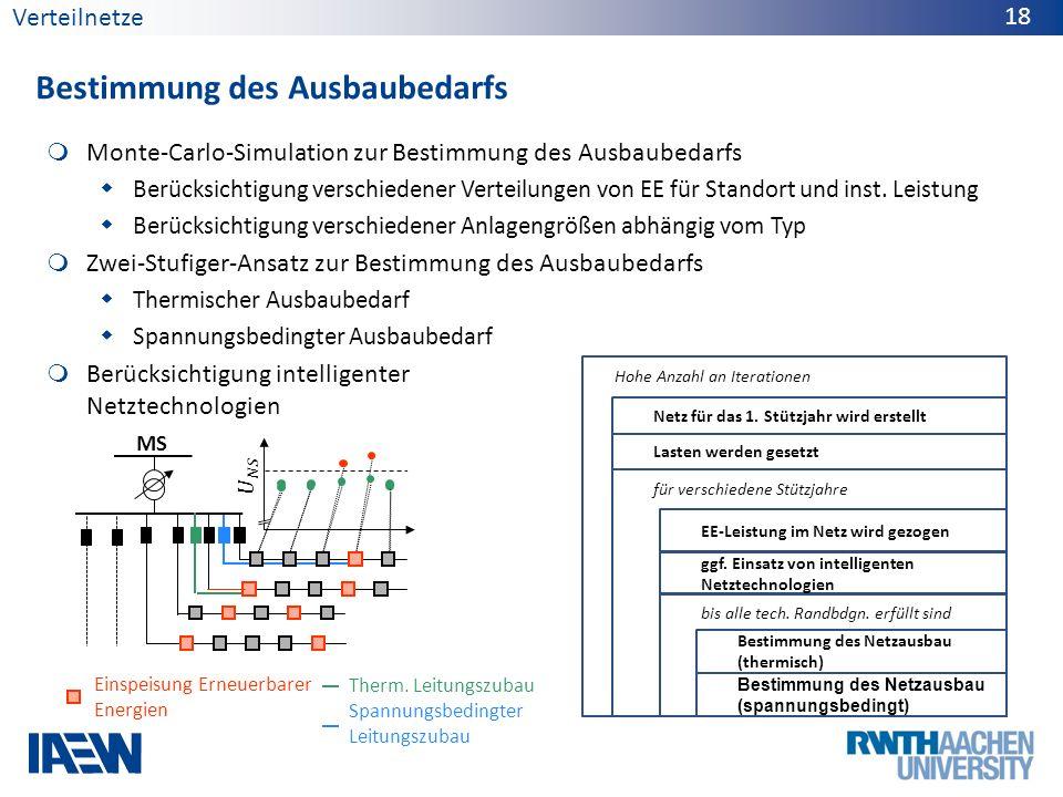 Monte-Carlo-Simulation zur Bestimmung des Ausbaubedarfs Berücksichtigung verschiedener Verteilungen von EE für Standort und inst. Leistung Berücksicht
