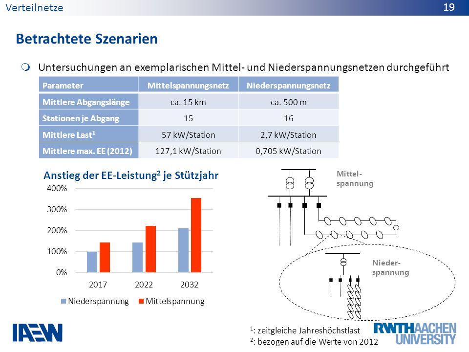 Untersuchungen an exemplarischen Mittel- und Niederspannungsnetzen durchgeführt Betrachtete Szenarien Verteilnetze 19 ParameterMittelspannungsnetzNied