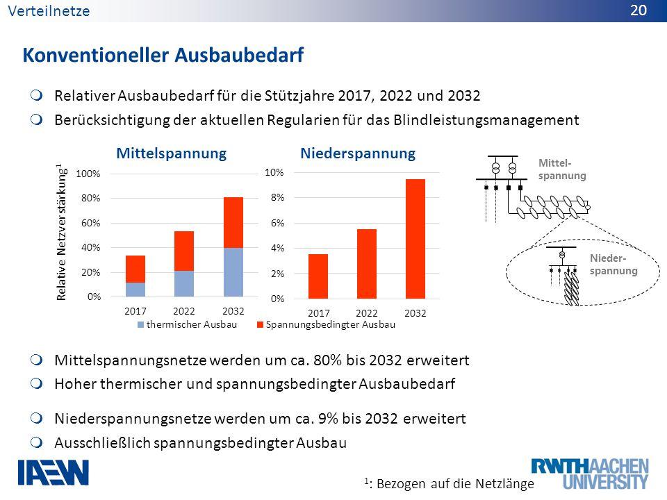 Relativer Ausbaubedarf für die Stützjahre 2017, 2022 und 2032 Berücksichtigung der aktuellen Regularien für das Blindleistungsmanagement Mittelspannun