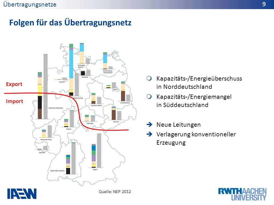 Folgen für das Übertragungsnetz Übertragungsnetze 9 Export Import Kapazitäts-/Energieüberschuss in Norddeutschland Kapazitäts-/Energiemangel in Süddeu