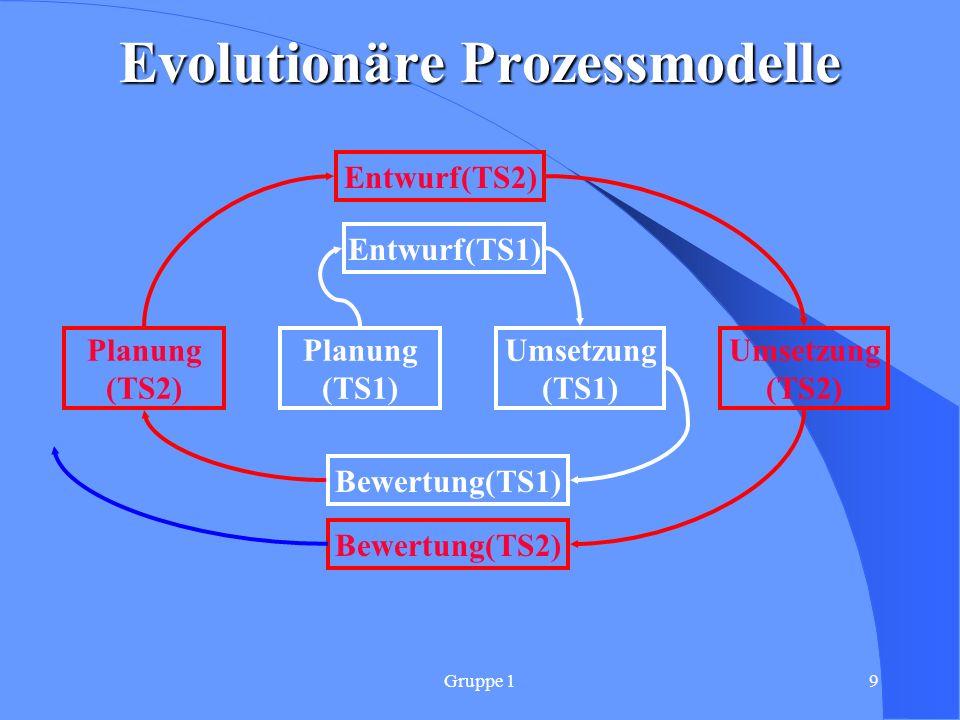 Gruppe 110Zusammenfassung Softwareentwicklung ist mehr als Programmierung Guter Softwareentwurf ist Voraussetzung für tragfähige Architektur Organisatorische Maßnahmen und Prozessmodelle erhöhen die Softwaregüte