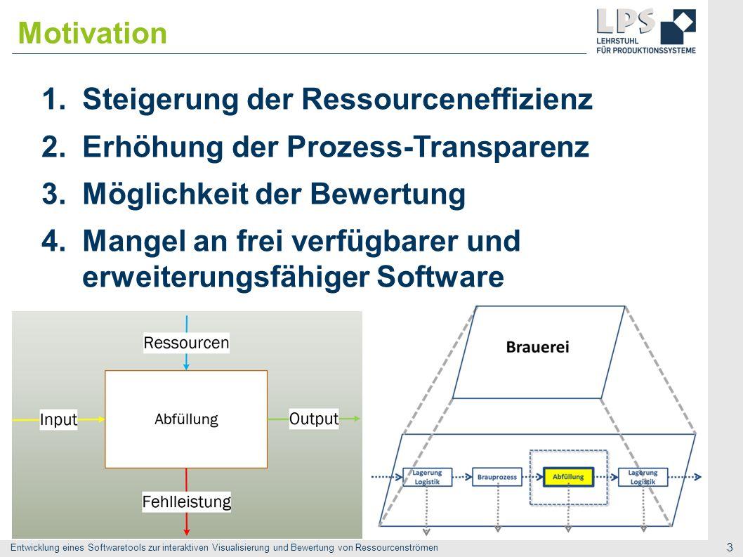 Entwicklung eines Softwaretools zur interaktiven Visualisierung und Bewertung von Ressourcenströmen 3 1.Steigerung der Ressourceneffizienz 2.Erhöhung