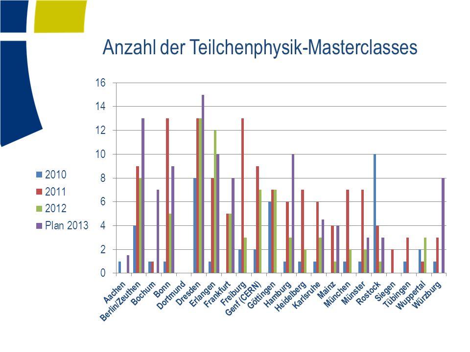 Anzahl der Teilchenphysik-Masterclasses