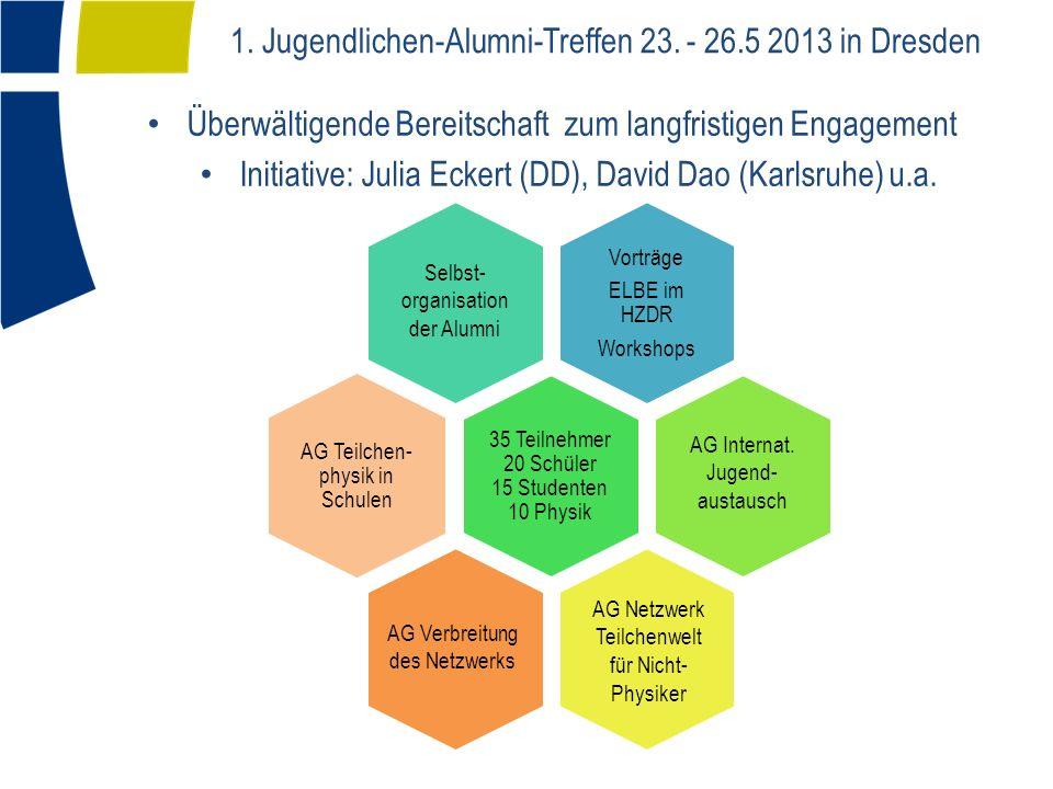 1. Jugendlichen-Alumni-Treffen 23.