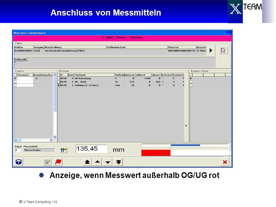X-Team Consulting / 14 Anschluss von Messmitteln Anzeige, wenn Messwert innerhalb OG/UG und innerhalb OG1/UG1(Regelgrenzen) grün Anzeige, wenn Messwert innerhalb OG/UG und außerhalb OG1/UG1(Regelgrenzen) gelb Anzeige, wenn Messwert außerhalb OG/UG rot