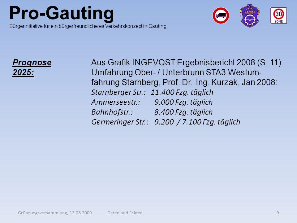 Pro-Gauting Gründungsversammlung, 13.08.20099Daten und Fakten Bürgerinitiative für ein bürgerfreundlicheres Verkehrskonzept in Gauting Prognose 2025:
