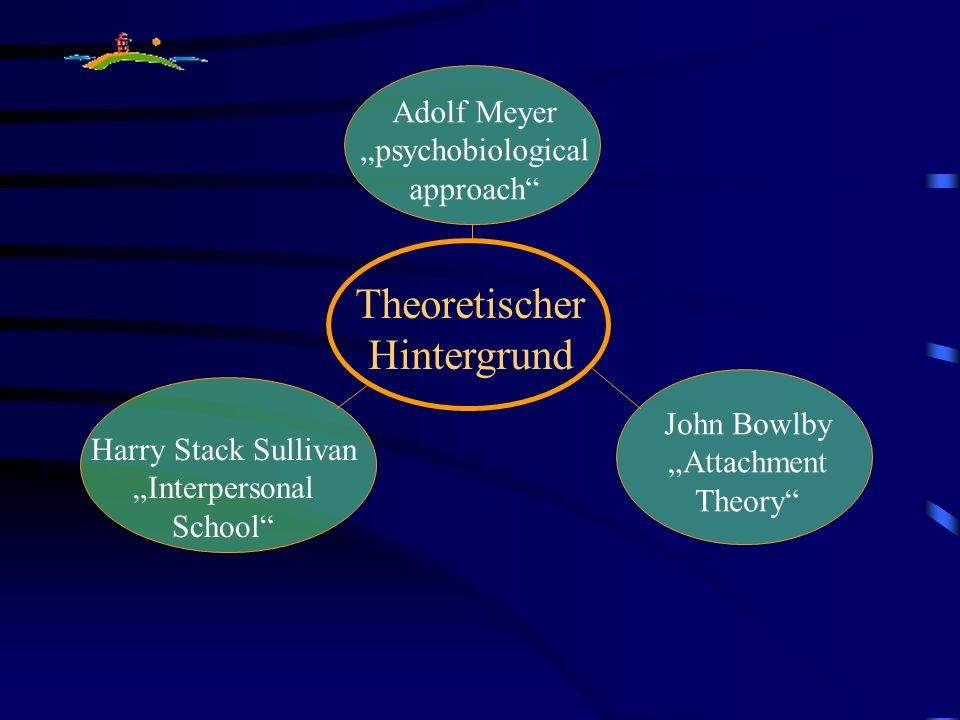 Adolf Meyer psychobiological approach John Bowlby Attachment Theory Harry Stack Sullivan Interpersonal School Theoretischer Hintergrund