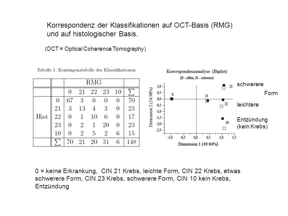 Korrespondenz der Klassifikationen auf OCT-Basis (RMG) und auf histologischer Basis. leichtere schwerere Form Entzündung (kein Krebs) (OCT = Optical C
