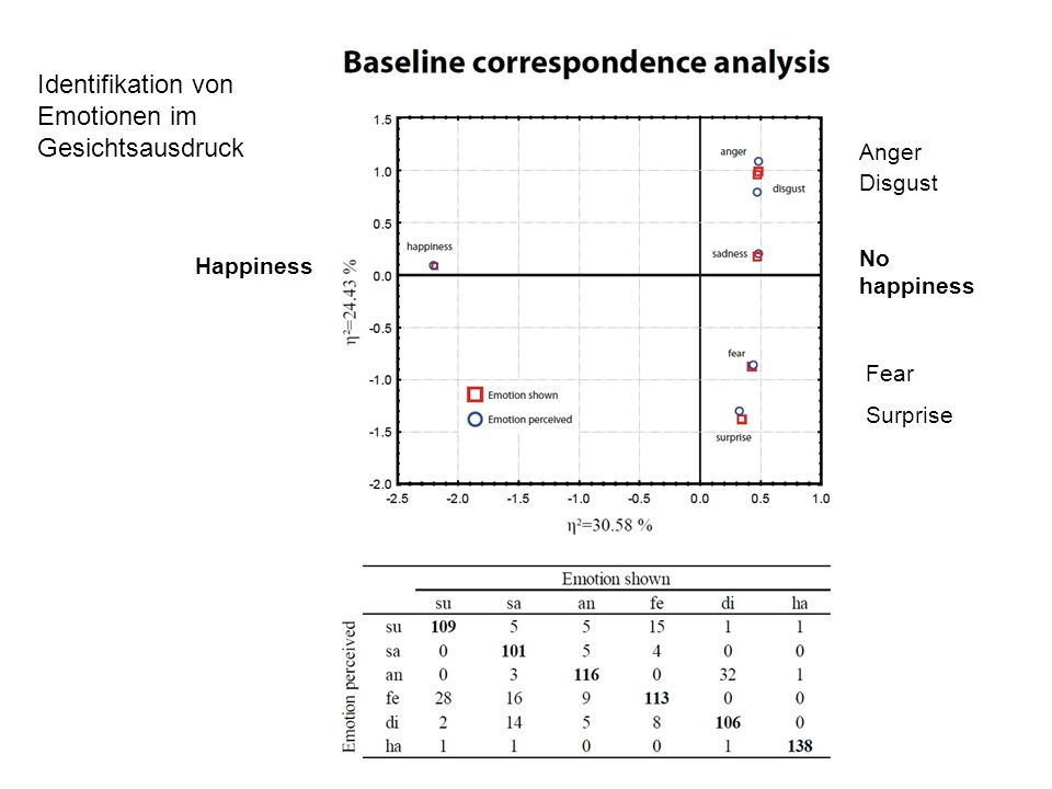 Identifikation von Emotionen im Gesichtsausdruck Happiness No happiness Anger Disgust Fear Surprise