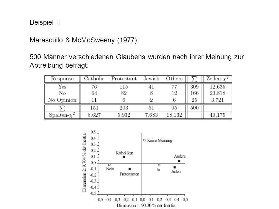Beispiel II Marascuilo & McMcSweeny (1977): 500 Männer verschiedenen Glaubens wurden nach ihrer Meinung zur Abtreibung befragt: