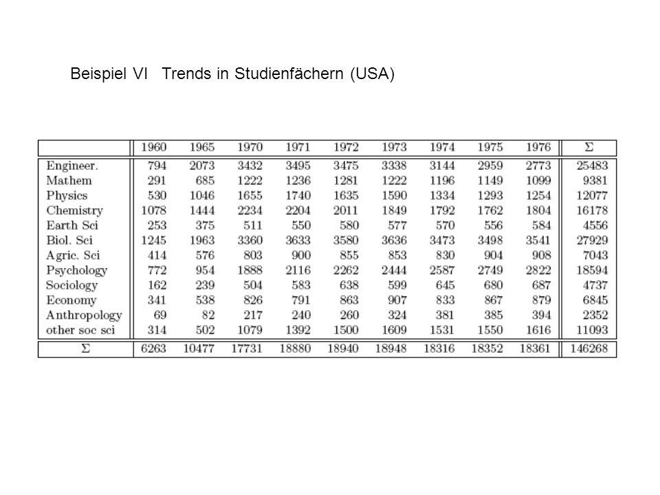 Beispiel VI Trends in Studienfächern (USA)