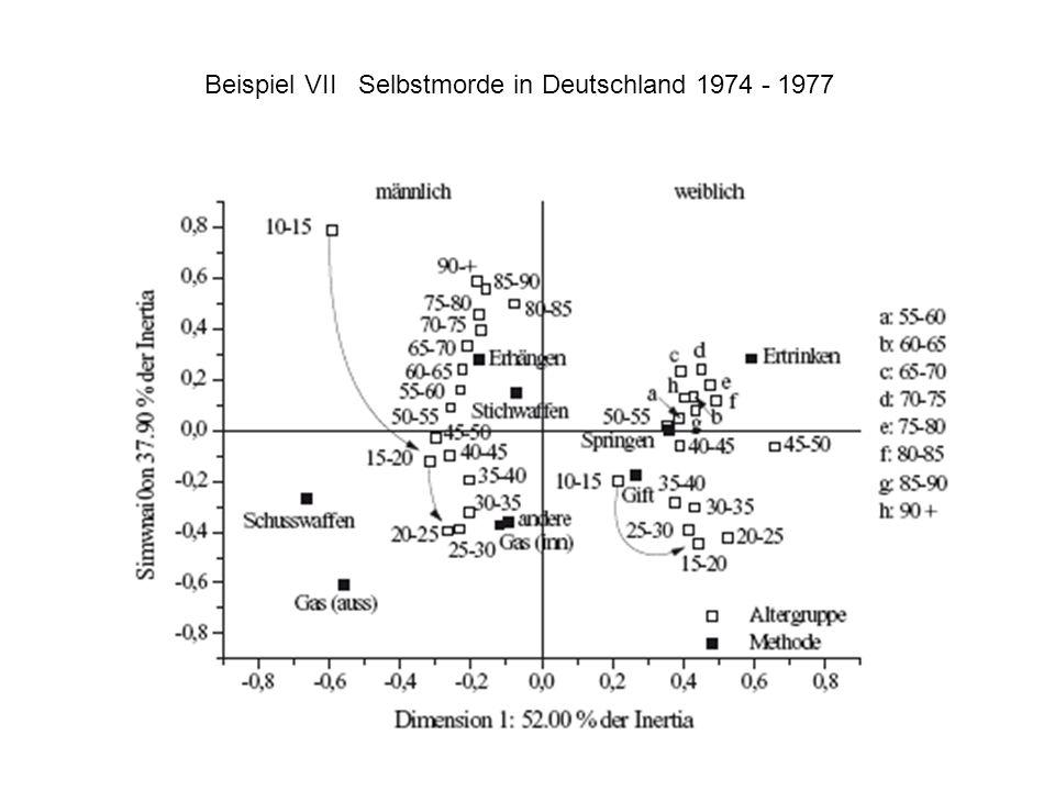 Beispiel VII Selbstmorde in Deutschland 1974 - 1977