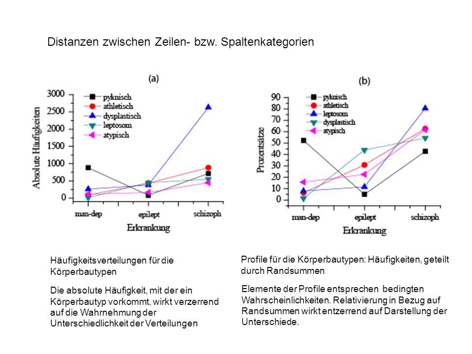 Distanzen zwischen Zeilen- bzw. Spaltenkategorien Häufigkeitsverteilungen für die Körperbautypen Profile für die Körperbautypen: Häufigkeiten, geteilt