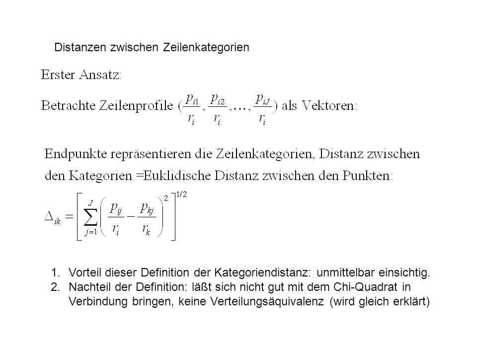 Distanzen zwischen Zeilenkategorien 1.Vorteil dieser Definition der Kategoriendistanz: unmittelbar einsichtig. 2.Nachteil der Definition: läßt sich ni