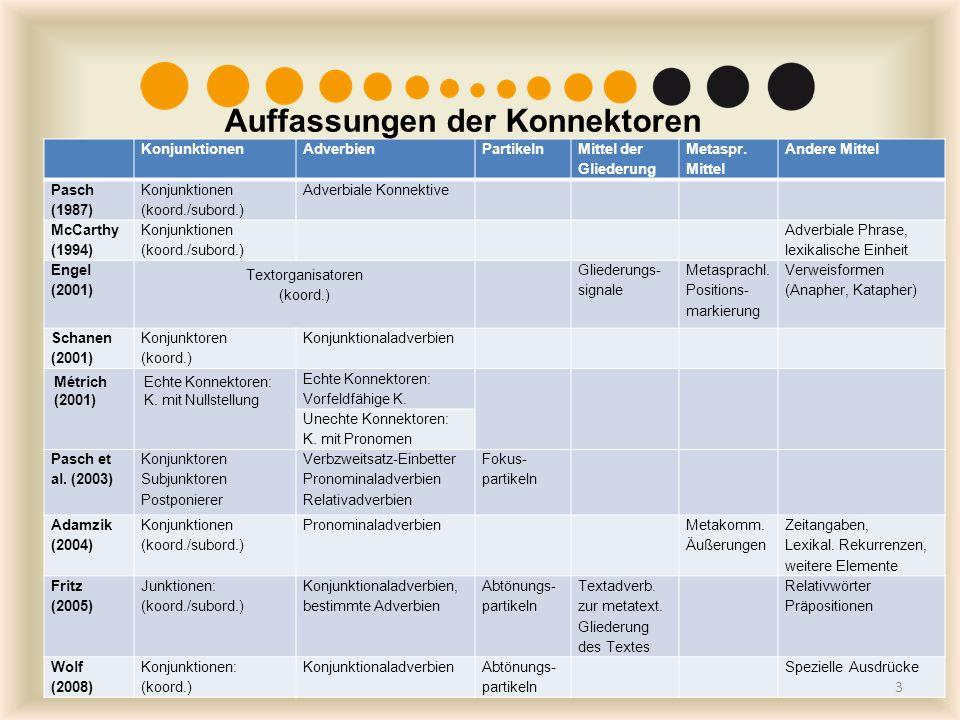 KonjunktionenAdverbienPartikeln Mittel der Gliederung Metaspr. Mittel Andere Mittel Pasch (1987) Konjunktionen (koord./subord.) Adverbiale Konnektive