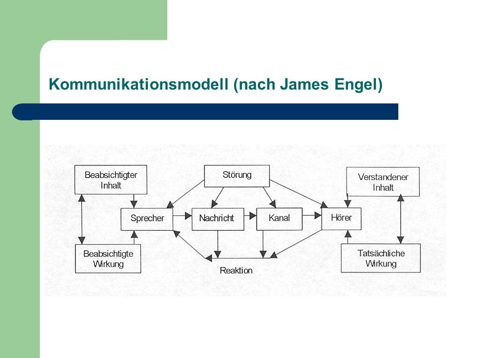 Kommunikationsmodell (nach James Engel)