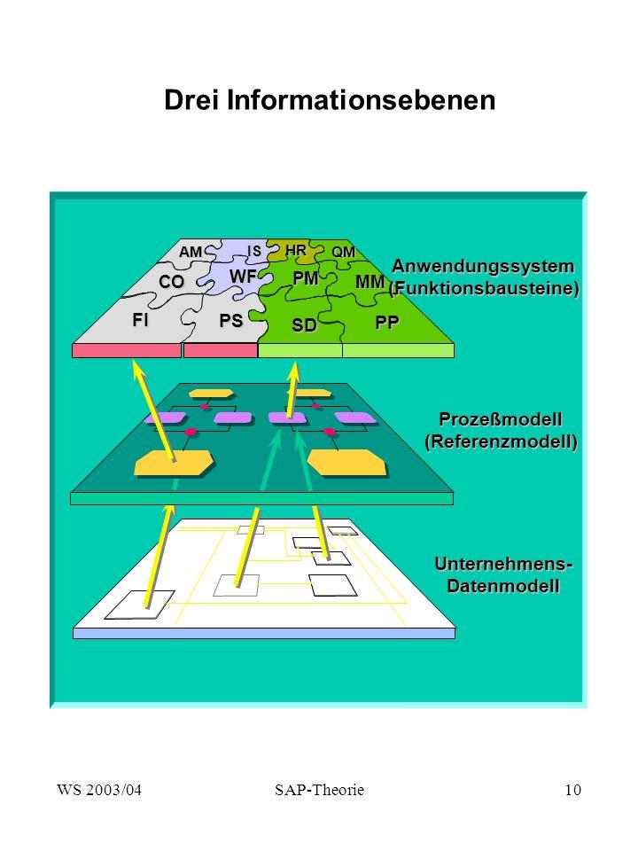 WS 2003/04SAP-Theorie10 Drei Informationsebenen FI CO AM IS WF PS PM PP MM SD QM Prozeßmodell(Referenzmodell) Unternehmens-Datenmodell HR Anwendungssystem(Funktionsbausteine)