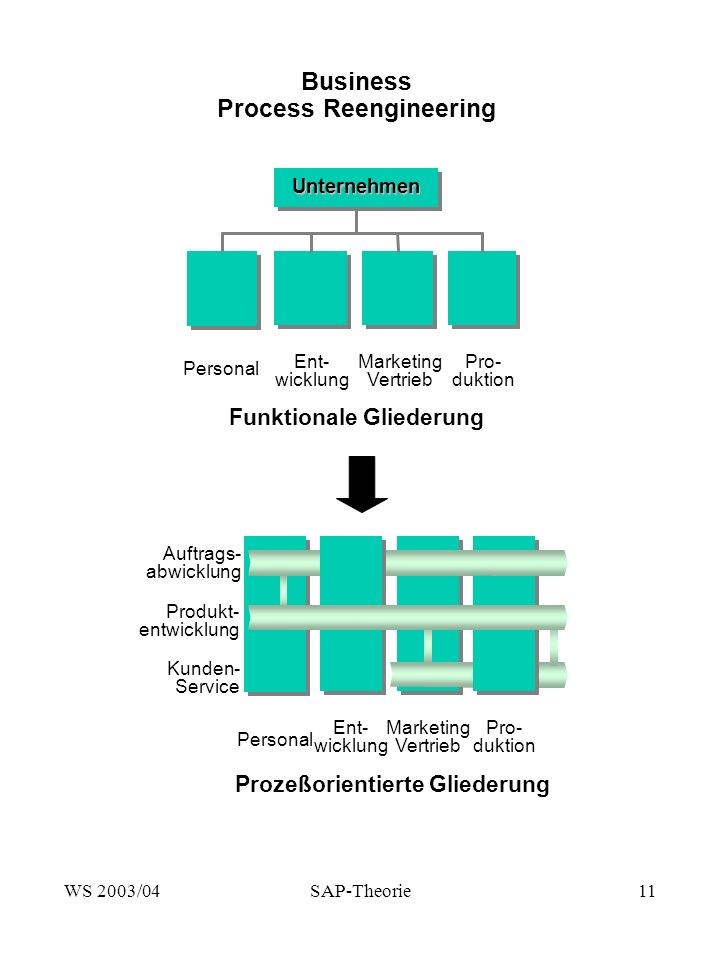 WS 2003/04SAP-Theorie11 Funktionale Gliederung Personal Ent- wicklung Marketing Vertrieb Pro- duktion Unternehmen Business Process Reengineering Perso